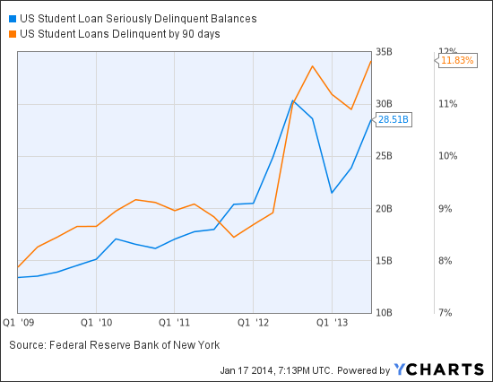 US Student Loan Seriously Delinquent Balances Chart