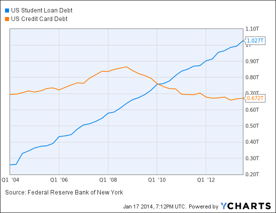 US Student Loan Debt Chart