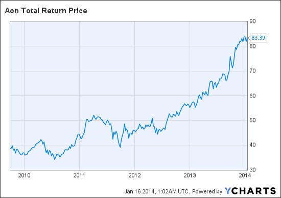 AON Total Return Price Chart