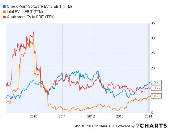 CHKP EV to EBIT (<a href='http://seekingalpha.com/symbol/TTM' title='Tata Motors Limited'>TTM</a>) Chart