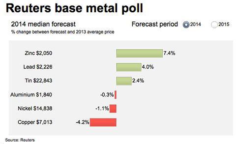 reuters-aluminum-nickel-copper-price-forecast-2014