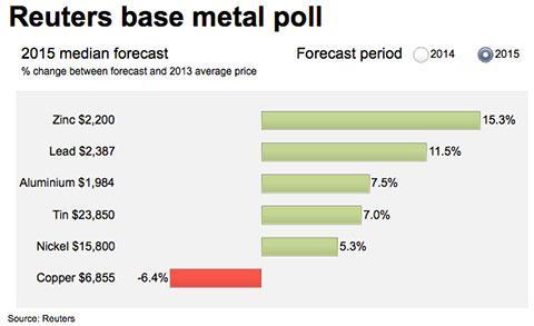 reuters-aluminum-nickel-copper-price-forecast-2015