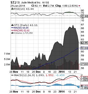https://staticseekingalpha.a.ssl.fastly.net/uploads/2014/1/27/saupload_stj_chart.png