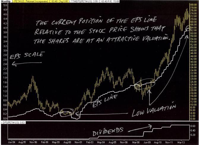 PurpleChips.com PETM Price vs. Earnings Chart