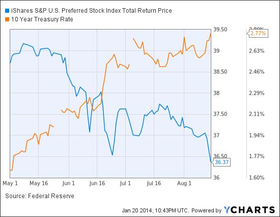 PFF Total Return Price Chart