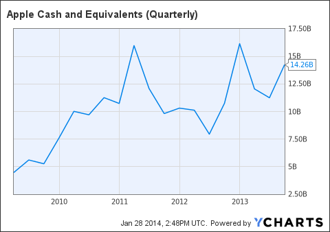 AAPL Cash and Equivalents (Quarterly) Chart