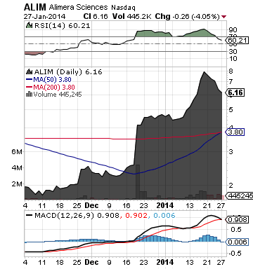 https://staticseekingalpha.a.ssl.fastly.net/uploads/2014/1/28/saupload_alim_chart.png