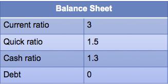 Balance Sheet 1/29/14