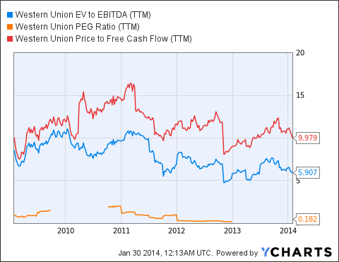 WU EV to EBITDA (NYSE:<a href='http://seekingalpha.com/symbol/TTM' title='Tata Motors Limited'>TTM</a>) Chart