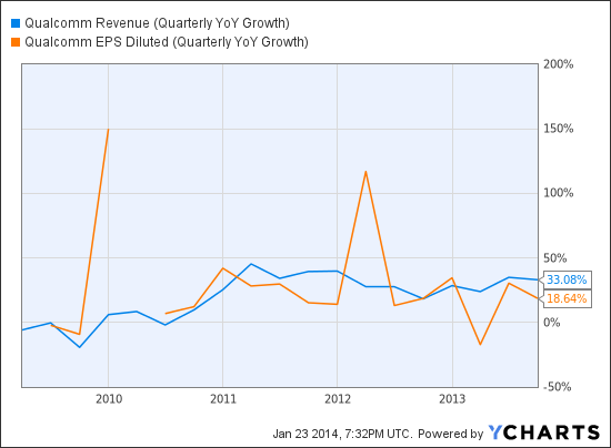QCOM Revenue (Quarterly YoY Growth) Chart