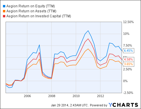 AEGN Return on Equity ((TTM)) Chart