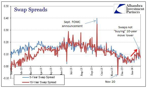ABOOK Jan 2014 Eurodollar Swap Spreads
