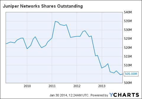 JNPR Shares Outstanding Chart