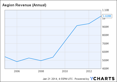 AEGN Revenue (Annual) Chart