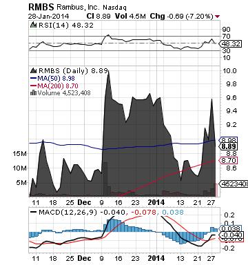 https://staticseekingalpha.a.ssl.fastly.net/uploads/2014/1/29/saupload_rmbs_chart21.png