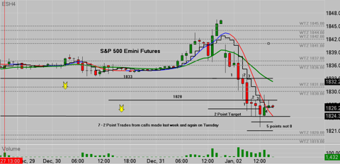ES Emini Tweet Offers 7 Entry to Exit trades