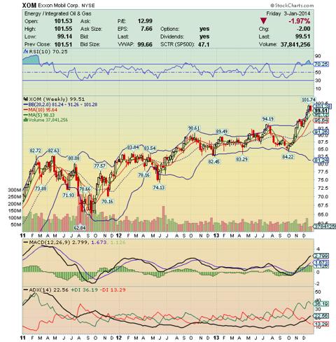 ExxonMobil 3Y Weekly Chart