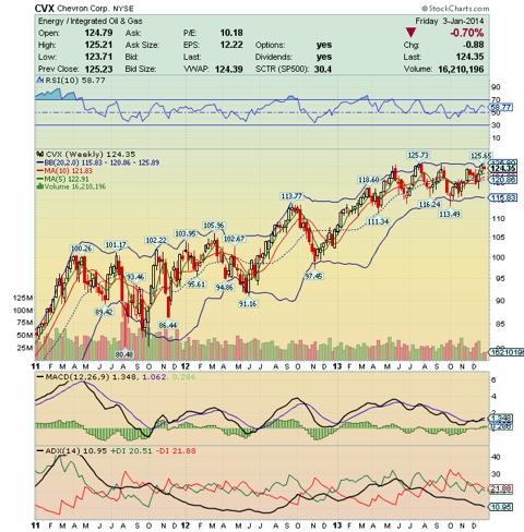 Chevron Corp 3Y Weekly Chart