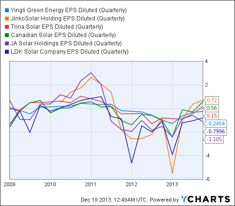 YGE EPS Diluted (Quarterly) Chart