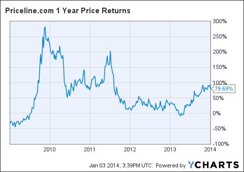 PCLN 1 Year Price Returns Chart