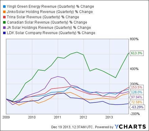YGE Revenue (Quarterly) Chart