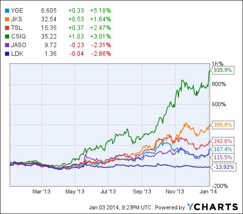 YGE Chart
