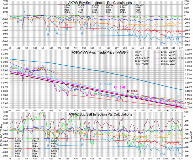 AXPW Intra-day Statistics Chart Test IP Calculations 20140129