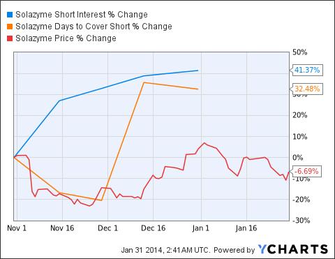 SZYM Short Interest Chart