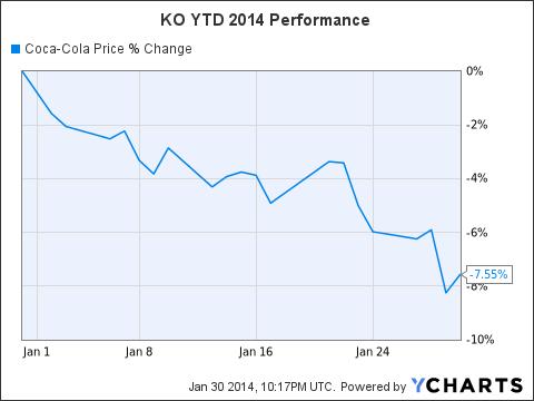 KO Chart