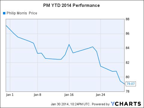 PM Chart