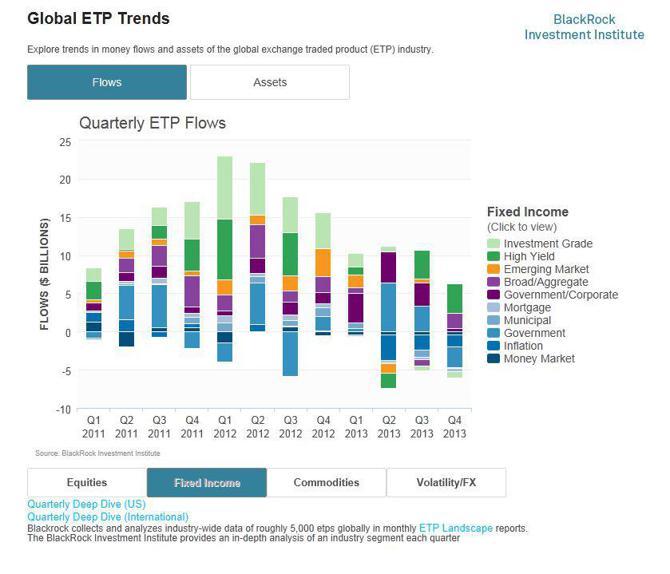 Quarterly ETP Flows