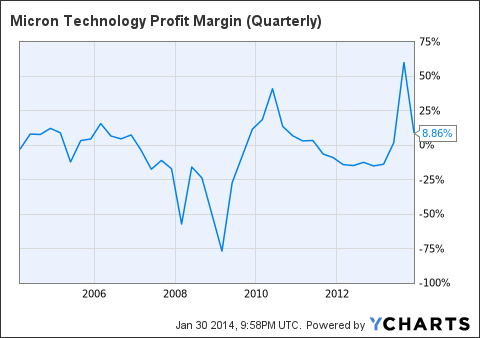 MU Profit Margin (Quarterly) Chart
