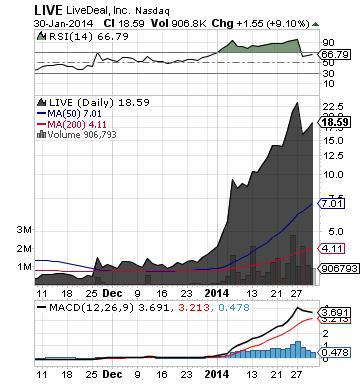 https://staticseekingalpha.a.ssl.fastly.net/uploads/2014/1/30/saupload_live_chart.png