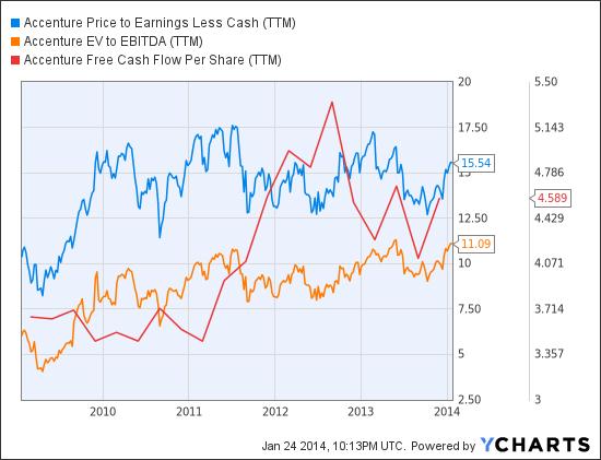 ACN Price to Earnings Less Cash (<a href='http://seekingalpha.com/symbol/TTM' title='Tata Motors Limited'>TTM</a>) Chart