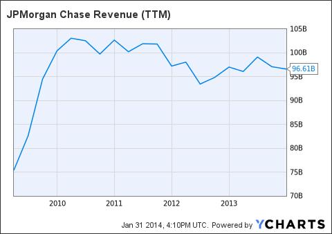 JPM Revenue (<a href=