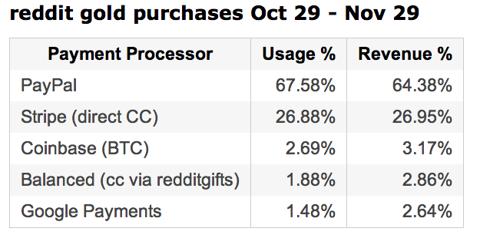 reddit gold transaction percentages
