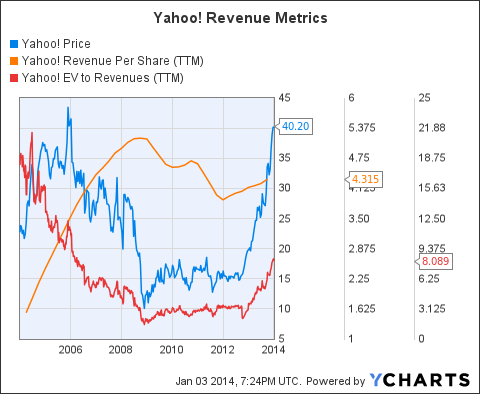 YHOO Chart