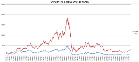 US Steel CAPE For 10 Years