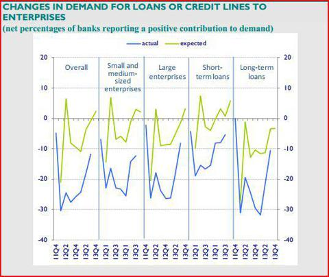Euro Area Bank Lending Survey: The growth in demand for credit is expected to continue