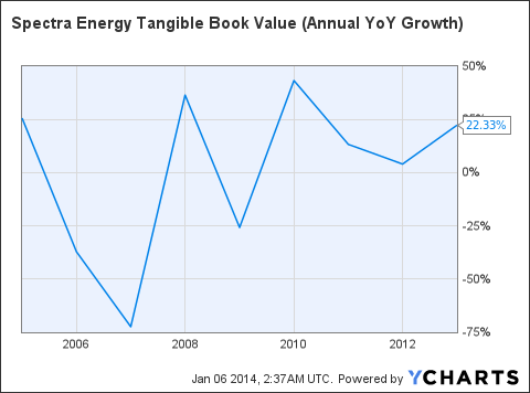 SE Tangible Book Value (Annual YoY Growth) Chart