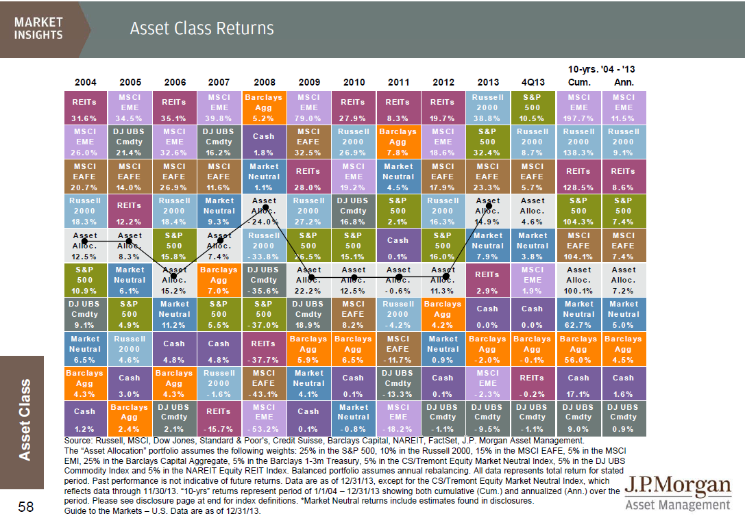 Asset Class Returns From 2004 To 2013 Seeking Alpha