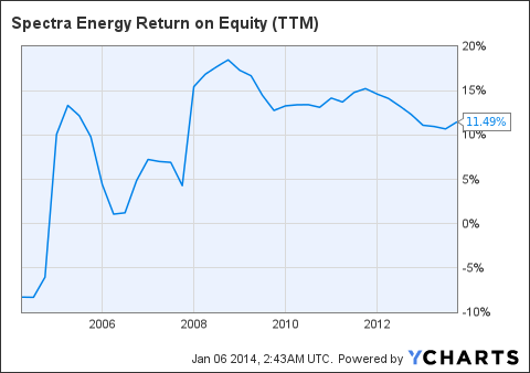 SE Return on Equity (NYSE:<a href='http://seekingalpha.com/symbol/TTM' title='Tata Motors Limited'>TTM</a>) Chart
