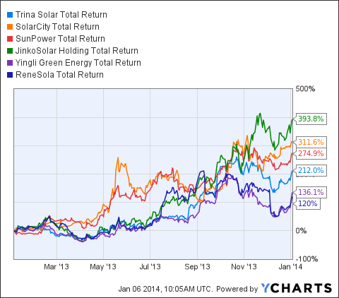 TSL Total Return Price Chart