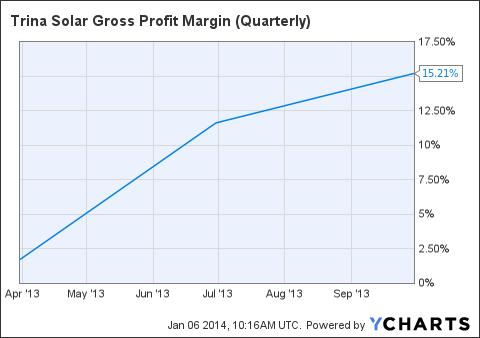 TSL Gross Profit Margin (Quarterly) Chart