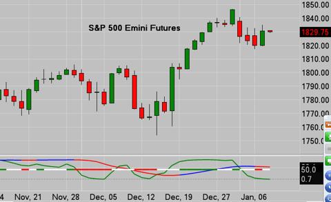 S&P500 Emini Chart