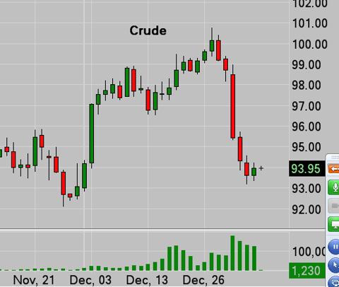 Crude Futures