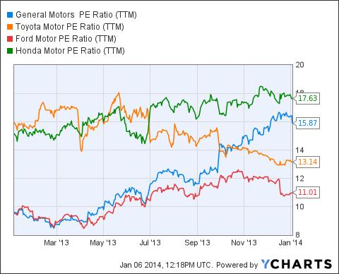 GM PE Ratio (NYSE:<a href='http://seekingalpha.com/symbol/TTM' title='Tata Motors Limited'>TTM</a>) Chart