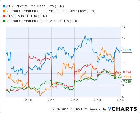 T Price to Free Cash Flow (NYSE:<a href='http://seekingalpha.com/symbol/TTM' title='Tata Motors Limited'>TTM</a>) Chart