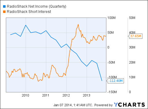 RSH Net Income (Quarterly) Chart