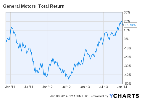 GM Total Return Price Chart
